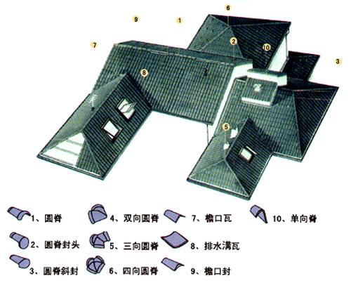 琉璃瓦知识堂:看图了解屋面与屋脊(现代建筑篇)