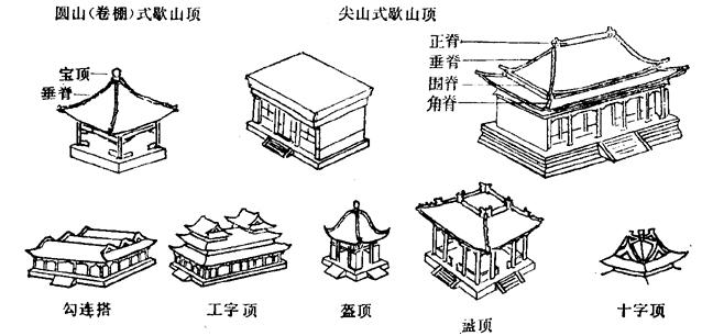 琉璃瓦知识堂:看图了解屋面与屋脊(古典建筑篇)